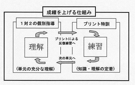 成績を上げる仕組み図解.JPG